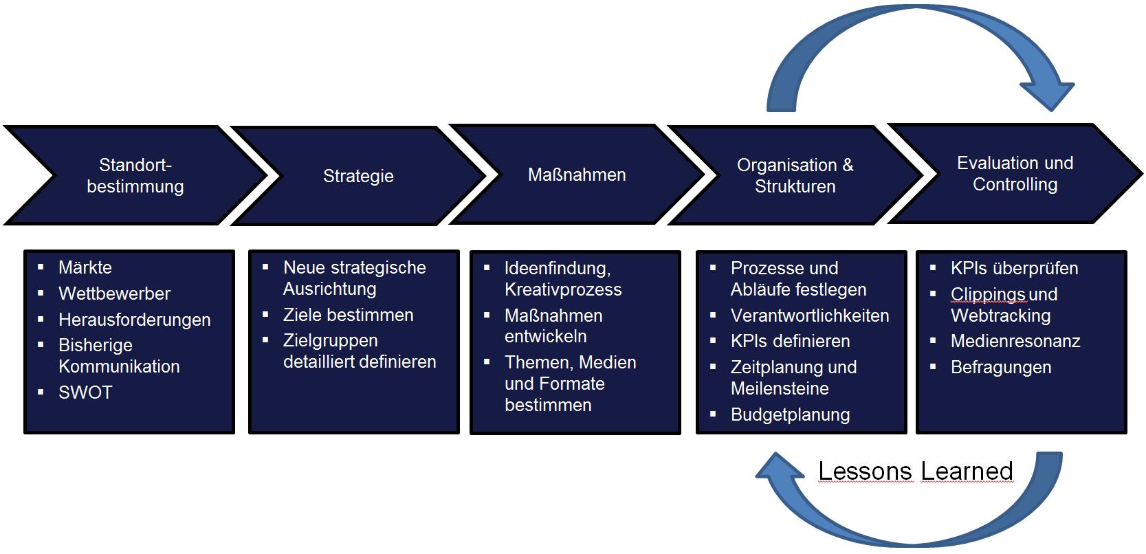 PR-Strategie