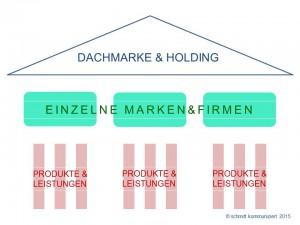 Markenaufbau & Branding für KMU
